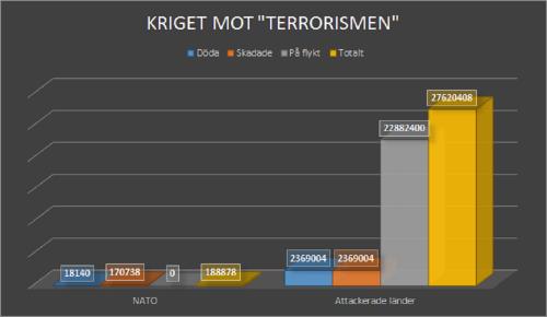 KRITEG MOT TERRORISMEN
