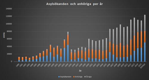 Asylannhörig1980-2016