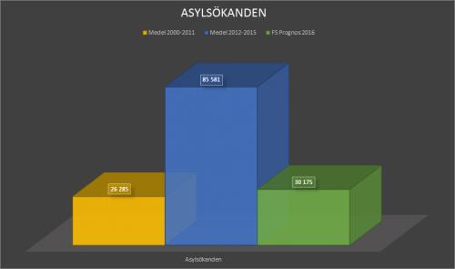 asylsökandensnitt