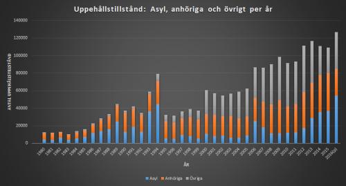 asyl2000-2016